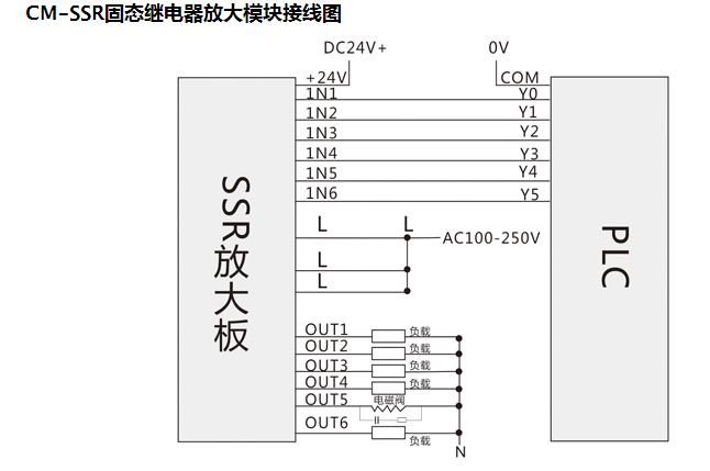 COOLMAY CM系列放大模块是将用PLC的小功率输出信号经过光耦隔离(中间继电器放大模块采用继电器隔离)后转换成大功率的输出控制信号,再驱动控制电机、电磁阀等大功率负载,同时起到保护PLC的功能。 COOLMAY CM系列放大模块的主要特点: (1)带有光电隔离器(中间继电器放大模块采用继电器隔离),隔离和保护PLC输出触点 (2)结构紧凑,便于安装;有利于减少控制箱的尺寸,降低成本 (3)输入带有指示灯,有利于调试 (4)带标准的导轨卡式安装,安装方便 (5)输入输出侧面排列,带可插拔端子,便于布线
