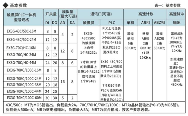 EX3G-C系列�|摸屏PLC一�w�C